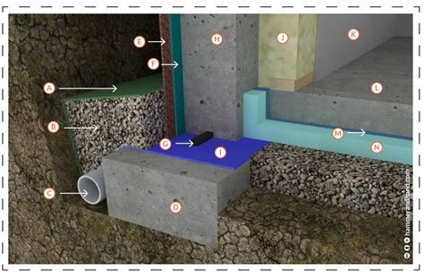 Basements   New Construction   Best Practices Manual