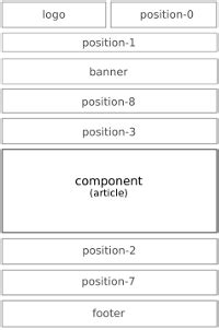 protostar template layout protostar template better with joomla