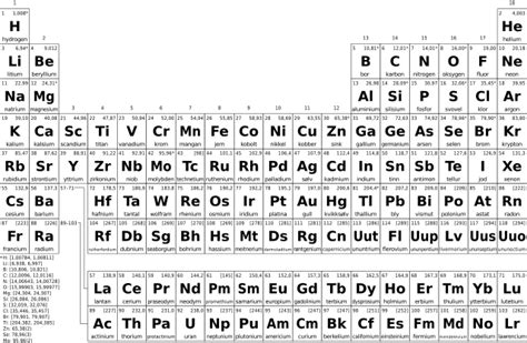 No Periodic Table by Original File Svg File Nominally 946 215 618 Pixels