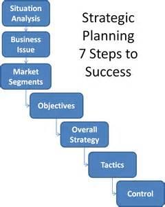Strategic planning images strategic planning is