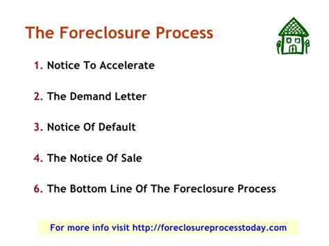 Demand Letter Notice Of Default How The Foreclosure Process Works