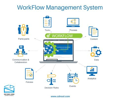 workflow automation software workflow management system cdn solutions by