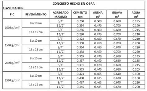 cuantos metros cuadrados es un metro cubico analisis de precios adep tablas para elaborar un metro