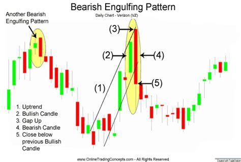 bearish pattern trading two stock give clear sign of berish engulfing mudraa com