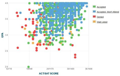 Butler Mba Ranking by Butler Gpa Sat Scores And Act Scores