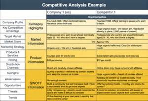 competitor analysis template free how to write a competitive analysis template with free