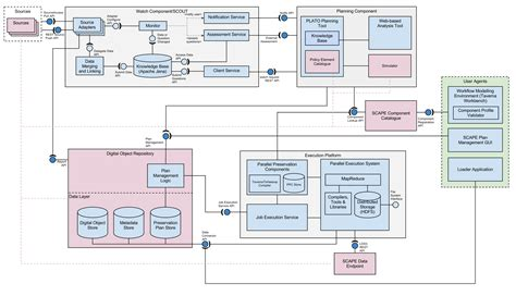 Outline The Web Architecture And Components by Outline The Web Architecture And Components Bamboodownunder