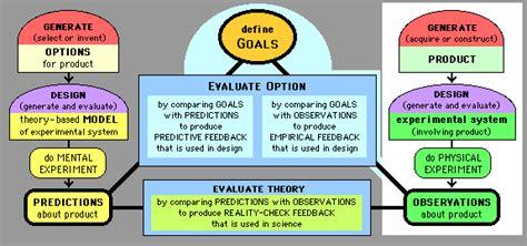 design of experiment definition design defination xcombear download photos textures