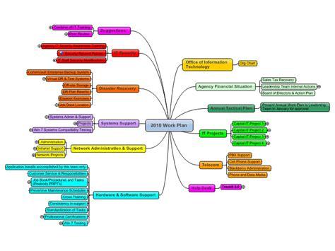 it plan template it annual work plan template mind map biggerplate