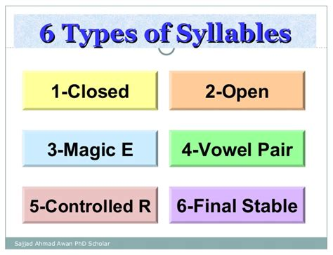 6 Syllable Types Worksheets by All Worksheets 187 6 Syllable Types Worksheets Printable