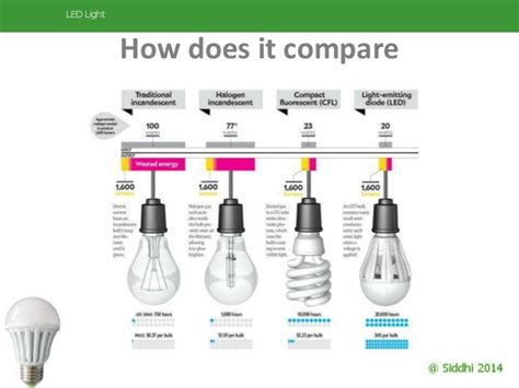 Led Light Bulbs Benefits Benefits Of Led Lights