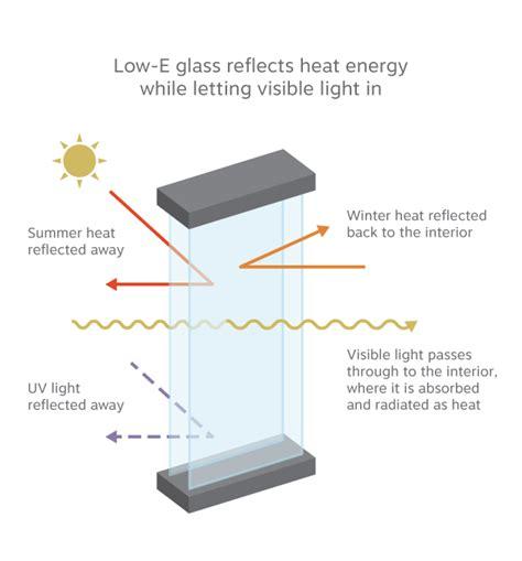 choosing energy efficient windows understanding u factor