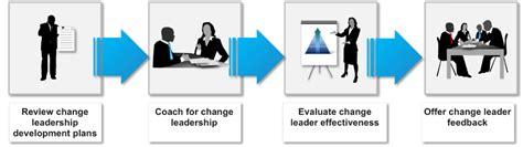 visible change leadership change management methodology