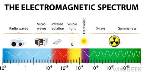 Ultraviolet Light Definition by What Is A Wavelength With Pictures