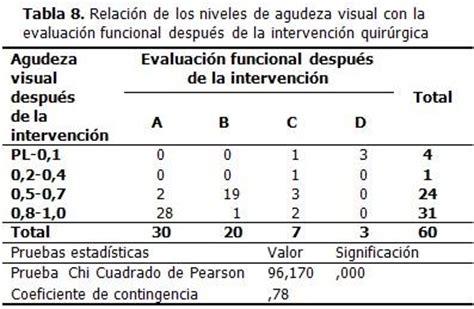 regularizacin del plan ms vida y aumento de la ayuda influencia de la cirug 237 a de catarata en la adaptaci 243 n