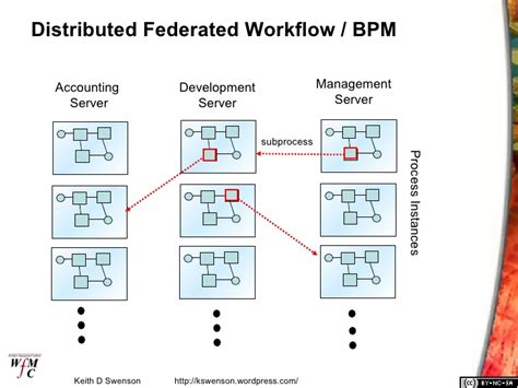 bpm workflow large scale federated bpm workflow