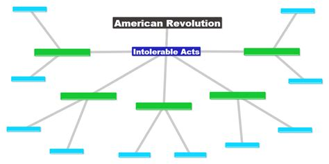 american concept map concept map american revolution the intolerable acts