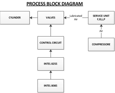 process block flow diagram process block diagram ireleast readingrat net
