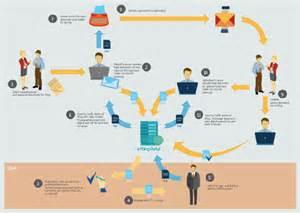 invoice payment process flowchart sales process