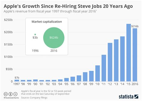 apple yearly revenue chart apple s growth since re hiring steve jobs 20 years