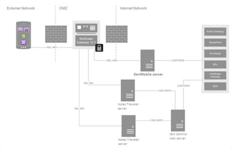 ibm lotus notes server integrating exchange server or ibm notes traveler server