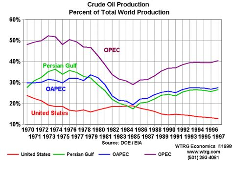 opec crude oil prices verses market share