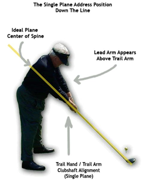 one plane golf swing setup step one address position