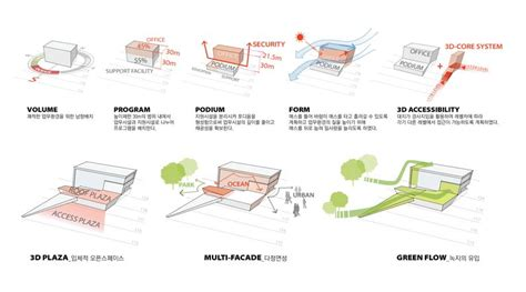 architecture design diagram gallery of new headquarters for geps tomoon