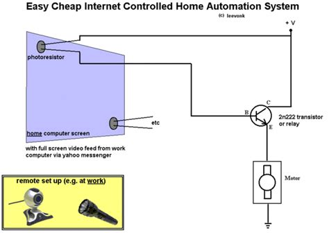 cheap easy controlled home automation system