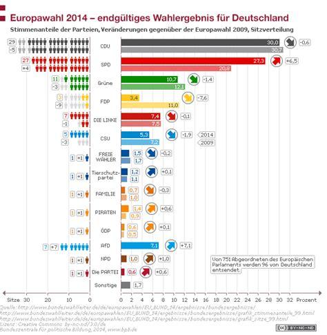 Usa Nach Den Wahlen Ergebnisse - wahlergebnis in deutschland 2014 bpb