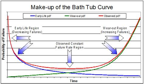 reliability bathtub curve reliability bathtub curve 28 images reliability and