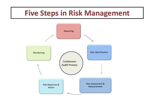 Search Risk Management 5 Steps To Risk Assessment Driverlayer Search Engine