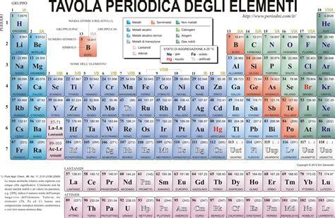 tavola periodica di chimica chimica la tavola periodica appunti scuola