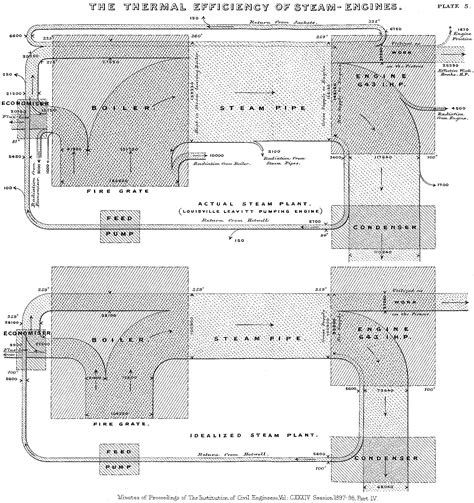 steam engine diagram worksheet sankey diagram charts developers