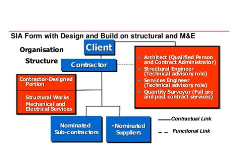 design and build contract architect 20080704 innovative approach in contracts and tender