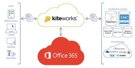 How To Access Office 365 From Desktops To Web To Mobile To On Premises Content