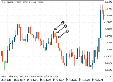 candlestick pattern three inside up three inside up three inside down candlestick patterns