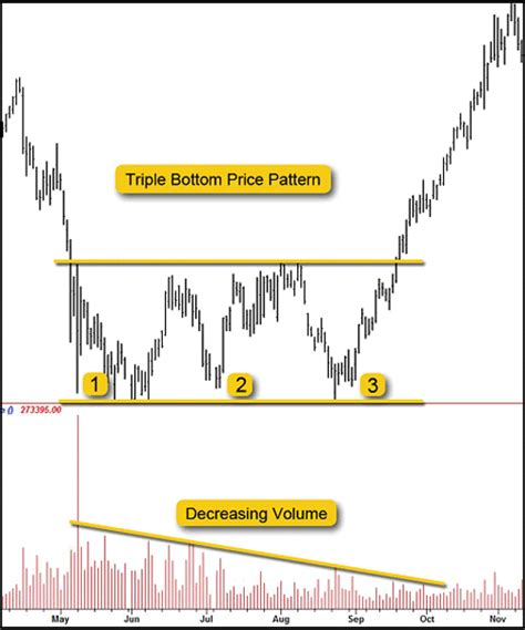 hill pattern analysis how to interpret technical analysis price patterns triple