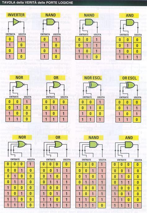 simboli porte logiche informazioni tecniche