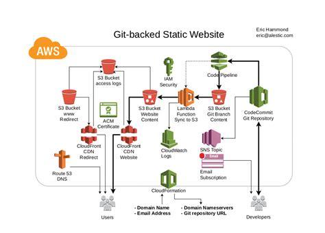 web flow diagram web flow diagram wiring diagram