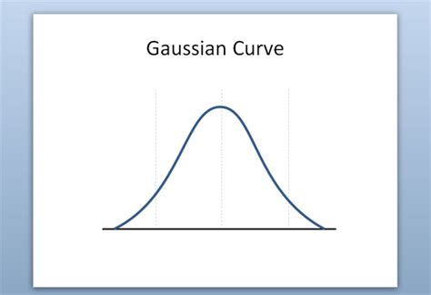 how to make a gaussian curve in powerpoint 2010
