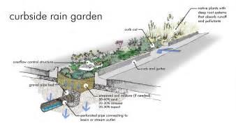 Community Gardens In Urban Areas - sidewalks save it