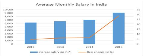 Mba Salary In Indiana by Picture Suggestion For Average Salary In India