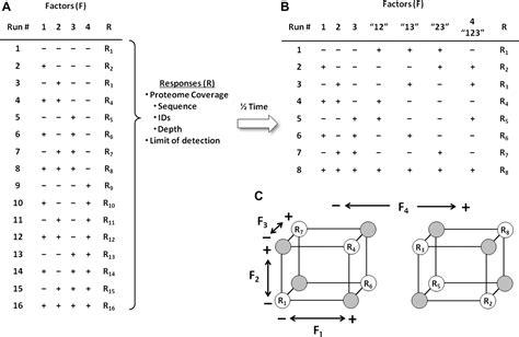 design expert fractional factorial fractional factorial design