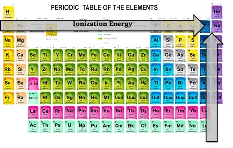 Ionization Energy On Periodic Table by Ionization Ionization Increases