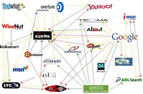 Um Search As Prioridades De Um Search Engine E Dicas Tecnologia Cultura Mix
