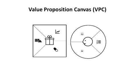 Value Proposition Canvas 101 Value Proposition Canvas Template