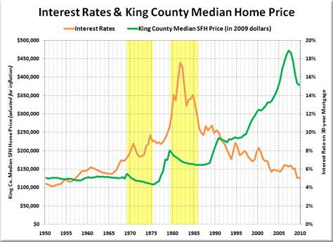 do rising interest rates lead to falling home prices