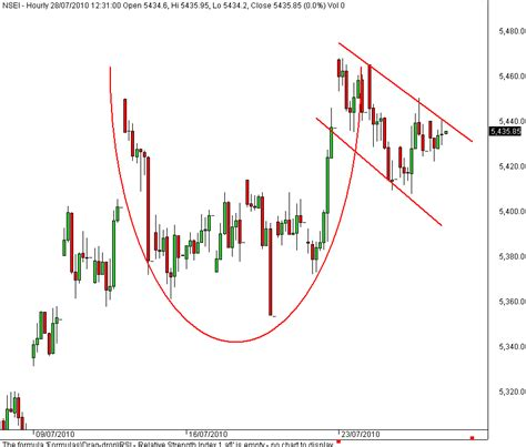 cup and handle pattern in nifty stock market chart analysis cup and handle of nifty