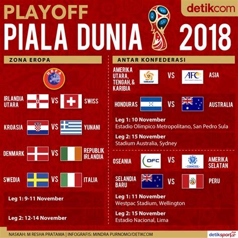 detiksport jadwal sepakbola ini jadwal playoff piala dunia 2018